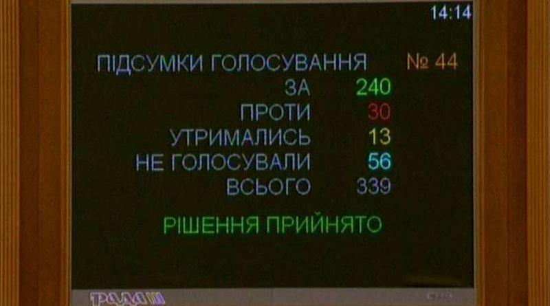 Верховна Рада прийняла Держбюджет-2019 у першому читанні