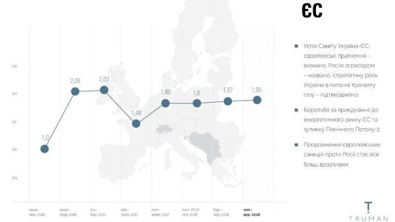 Євроінтеграційний дайджест – 29.10.2018