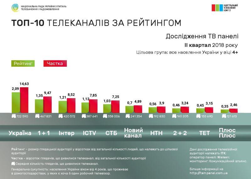 Рейтинги телевізійної аудиторії у ІІ кварталі 2018 року – дослідження ІТК (презентація)