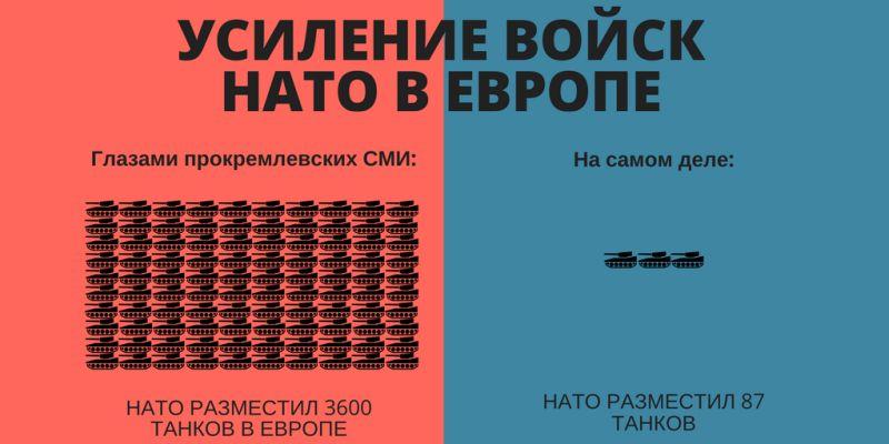 Обзор дезинформации пропагандистских СМИ – 09.11.2018