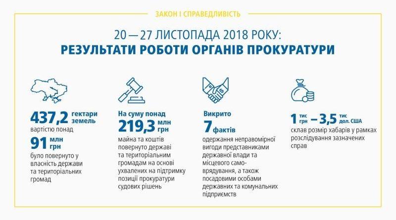 Результати роботи органів прокуратури 20.11 – 27.11.2018 (брифінг, відео)