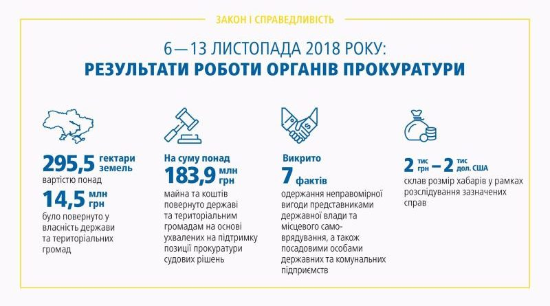Результати роботи органів прокуратури 06.11 – 13.11.2018 (брифінг, відео, інфографіка)