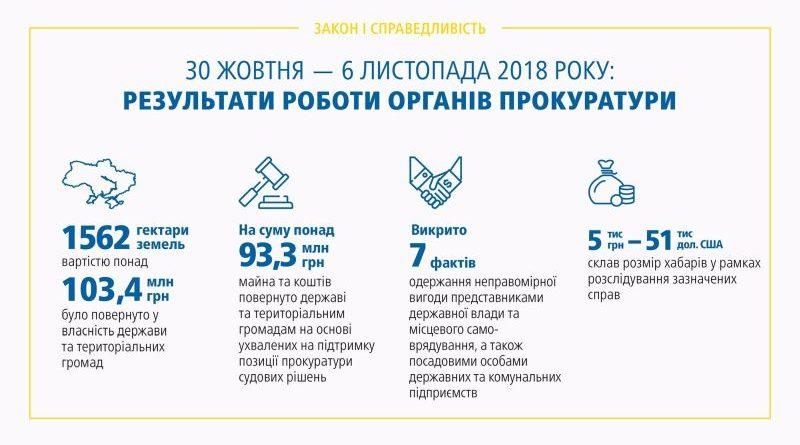 Результати роботи органів прокуратури 30.10 – 06.11.2018 (брифінг, відео, інфографіка)