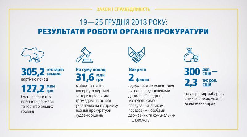 Результати роботи органів прокуратури 19.12 – 25.12.2018 (брифінг, відео)