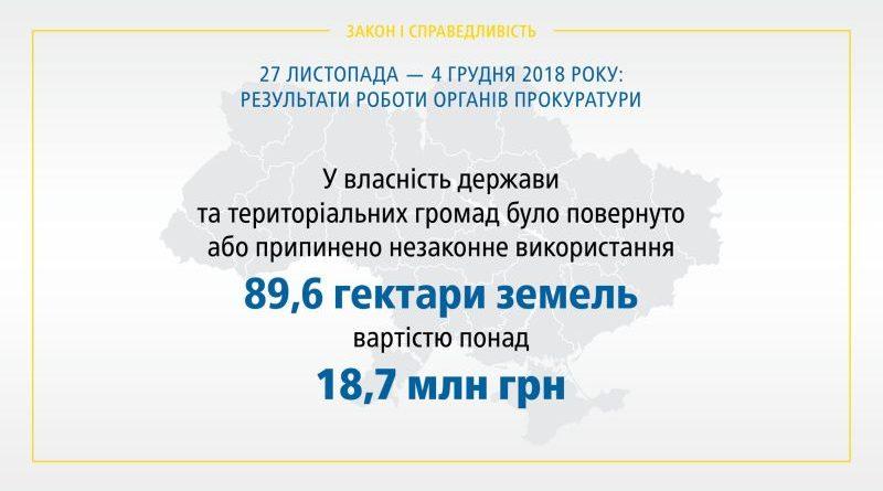 Результати роботи органів прокуратури 27.11 – 04.12.2018 (інфографіка, брифінг, відео)
