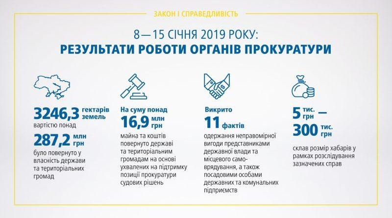 Результати роботи органів прокуратури 08.01 – 15.01.2019 (брифінг, відео)