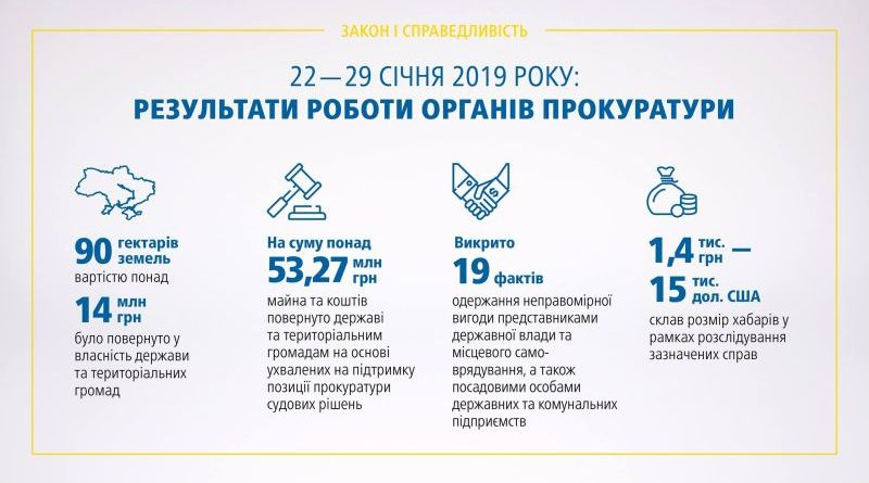 Результати роботи органів прокуратури 22.01 – 29.01.2019 (брифінг, відео)