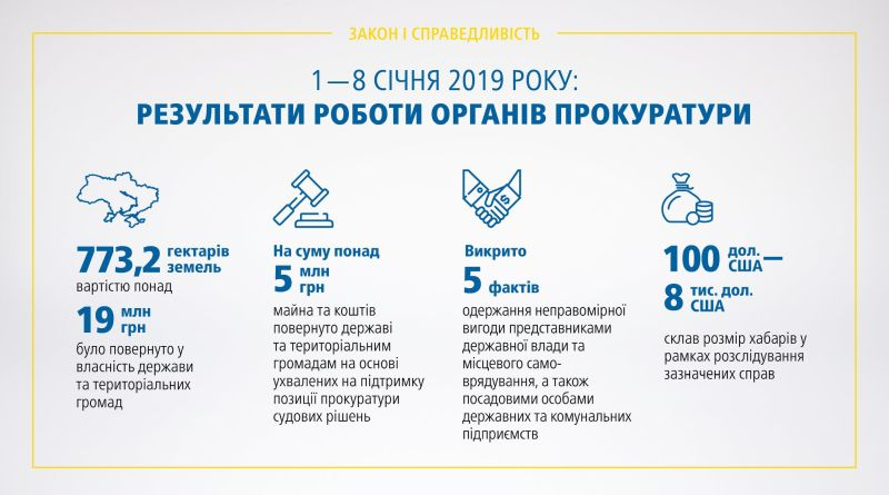 Результати роботи органів прокуратури 01.01 – 08.01.2019 (брифінг, відео)