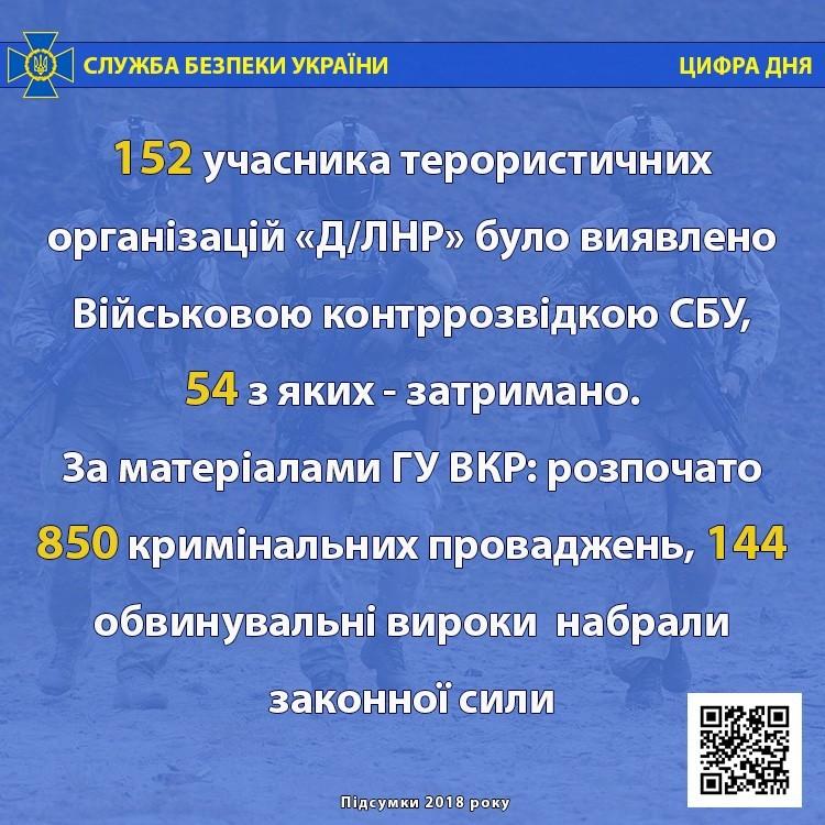 СБУ: Цифра дня – 04.01.2019 (інфографіка)