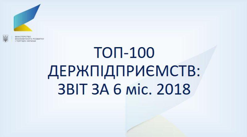 Топ-100 держкомпаній у першому півріччі 2018 року отримали прибуток в 21,5 млрд грн