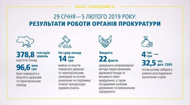 Результати роботи органів прокуратури 29.01 – 05.02.2019 (брифінг, відео)