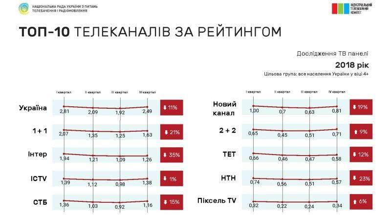 Рейтинги телевізійної аудиторії у 2018 році – дослідження ІТК (презентація)