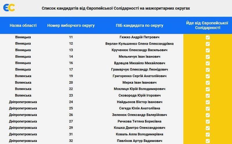 """""""Європейська солідарність"""" наполягає на пропорційному розподілі комітетів Верховної Ради і пропонує керівників 4 із них - Цензор.НЕТ 2303"""