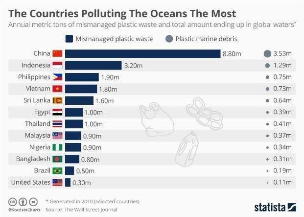 Вредный пластик, или Насколько нами легко манипулировать