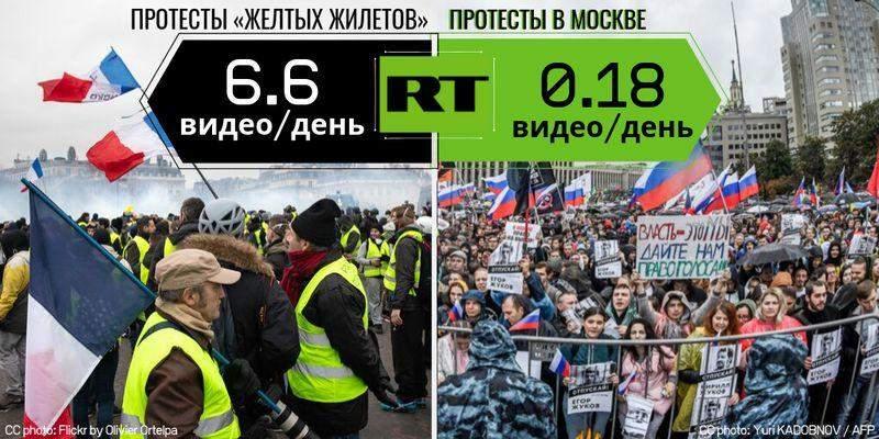 Обзор дезинформации пропагандистских СМИ – 20.09.2019