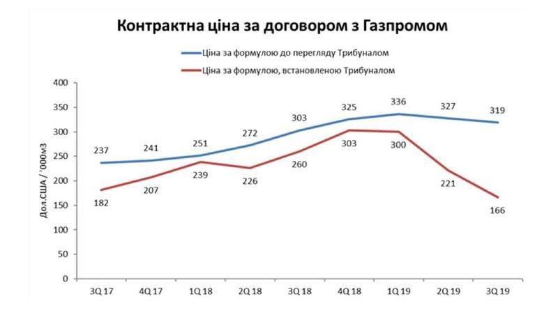 Як Газпром та Росія будують відносини з Україною