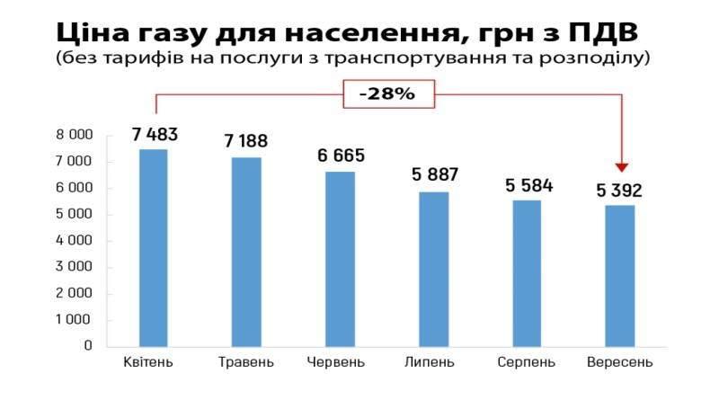 Нафтогаз України: Що відбувається з ціною на газ для населення?