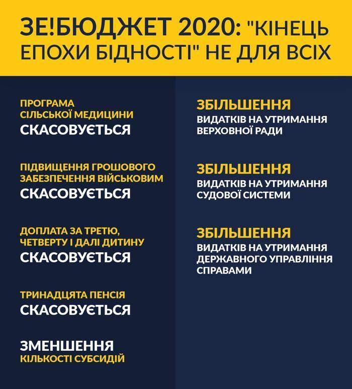 Петро Порошенко: Новий бюджет – замість кінця епохи бідності українців попросять повернути субсидії (відео)