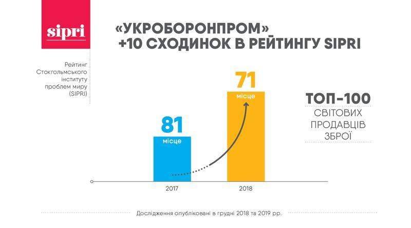 """""""Укроборонпром"""" піднявся на 10 сходинок у рейтингу провідних оборонних компаній світу"""