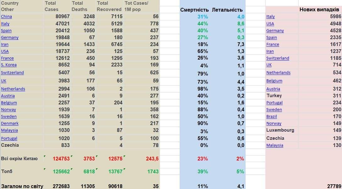 COVID-2019. Вечірня статистика. 20 березня 2020 р.