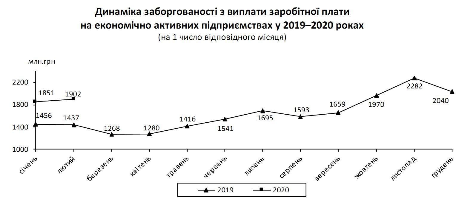 Економіка – факти і цифри. 28 лютого – 5 березня 2020 року