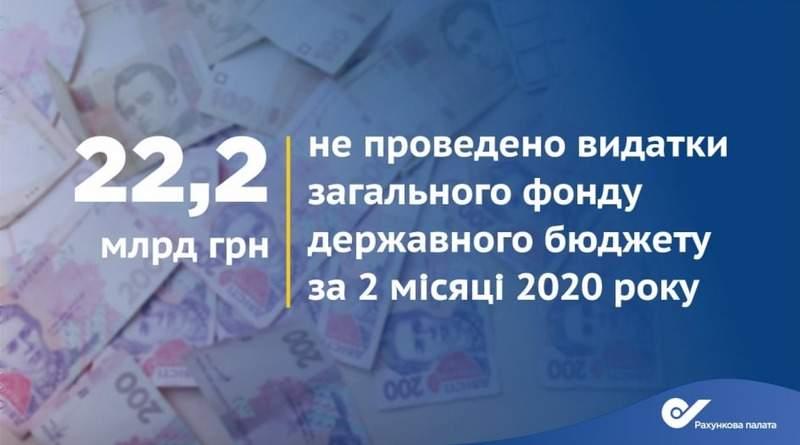 Лише за два місяці цього року видатки загального фонду Держбюджету менші від плану на 22 млрд грн