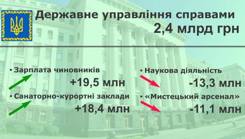 Порівняльний аналіз Державного бюджету-2020. Державне управління справами, Секретаріат Кабінету Міністрів