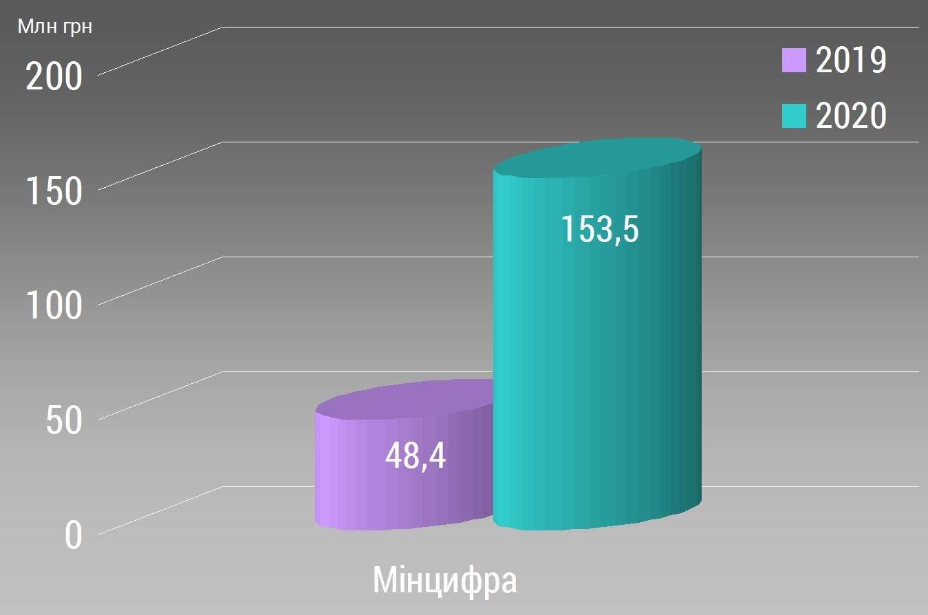 Порівняльний аналіз Державного бюджету-2020. Виконавча влада. Мінцифра, МВС