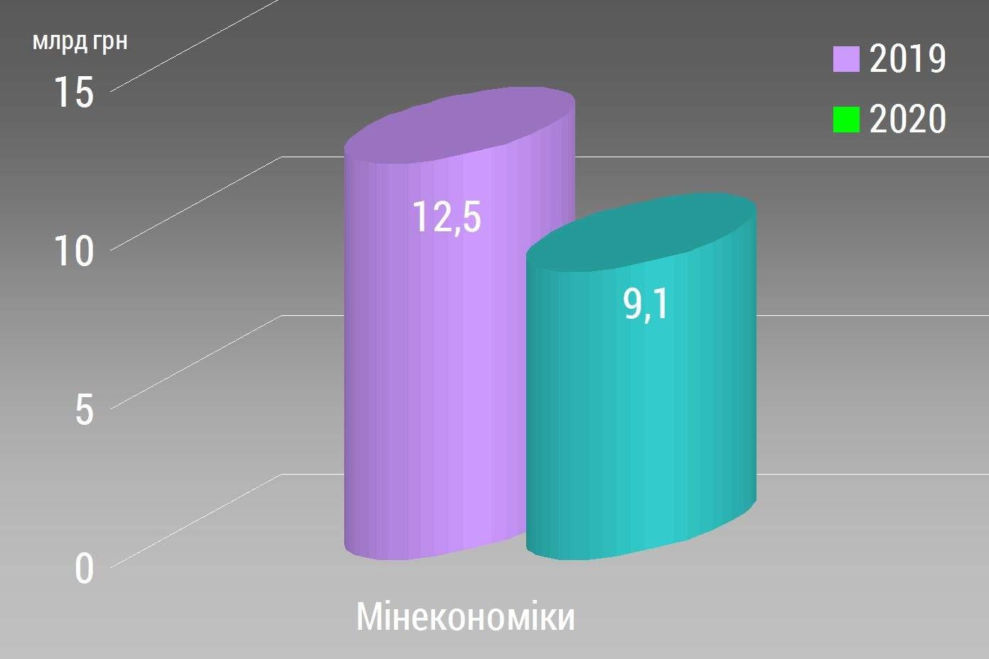Порівняльний аналіз Державного бюджету-2020. Міністерство розвитку економіки, торгівлі та сільського господарства