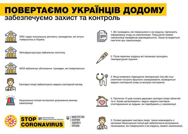 Оперативна інформація про поширення коронавірусної інфекції COVID-19 станом на 23:00 27.03.2020