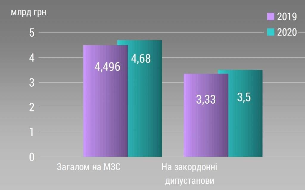 Порівняльний аналіз Державного бюджету-2020. МЗС, Мінветеранів