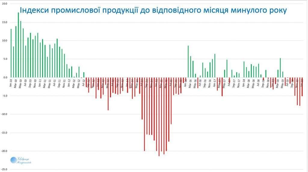 Чи винен коронавірус в економічній кризі в Україні