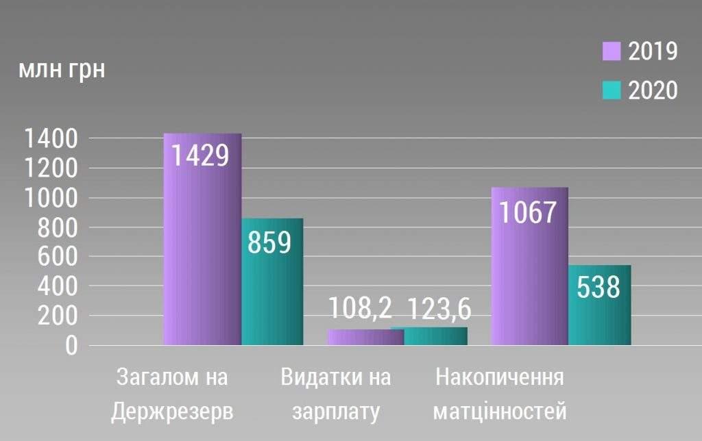 Порівняльний аналіз Державного бюджету-2020. Міністерство розвитку економіки, торгівлі та сільського господарства (продовження)