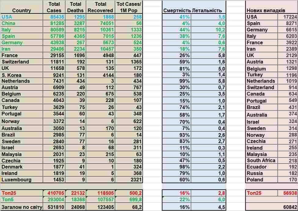 COVID-2019. Статистика станом на 03:00 27 березня 2020 р.