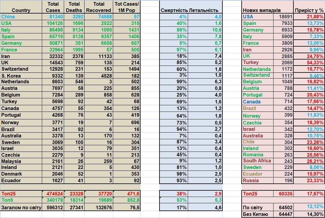 COVID-2019. Статистика станом на 03:00 28 березня 2020 р.