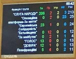 Україна сьогодні виграла!
