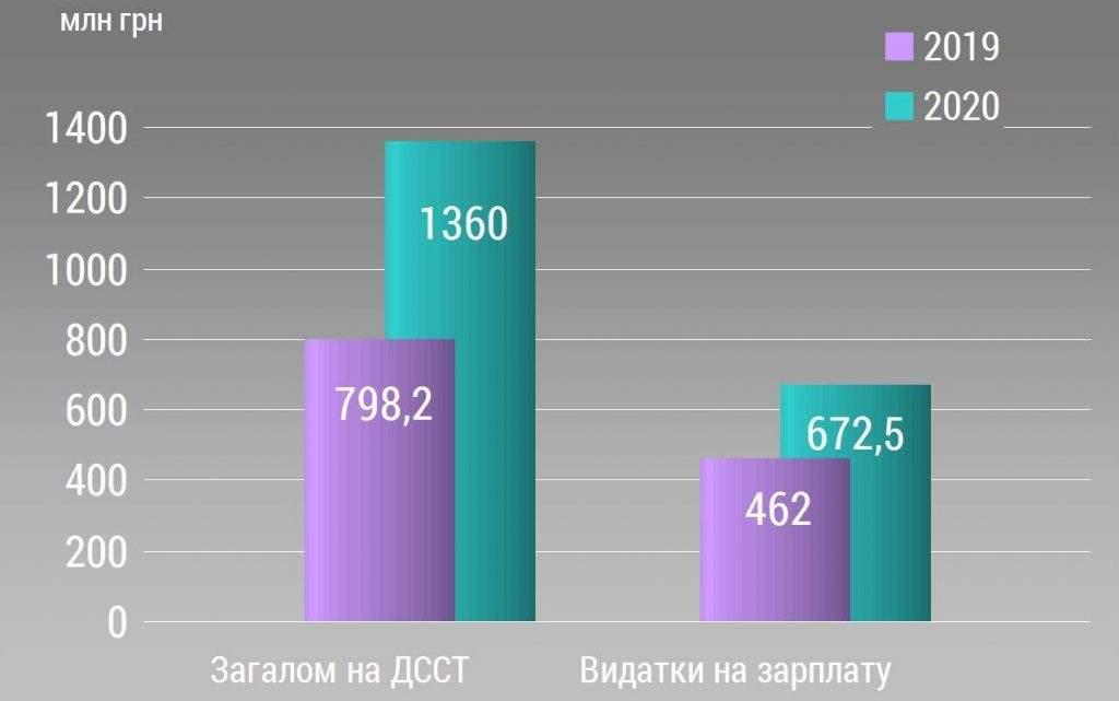 Порівняльний аналіз Державного бюджету-2020. Міноборони, Держспецтранспорт