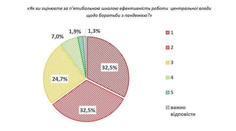 Дві третини медиків поставили незадовільну оцінку Зеленському за підготовку до епідемії