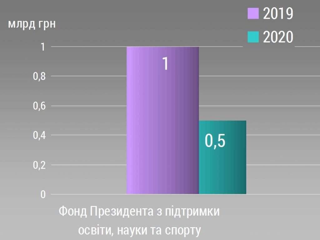 Порівняльний аналіз Державного бюджету-2020. Міністерство освіти і науки