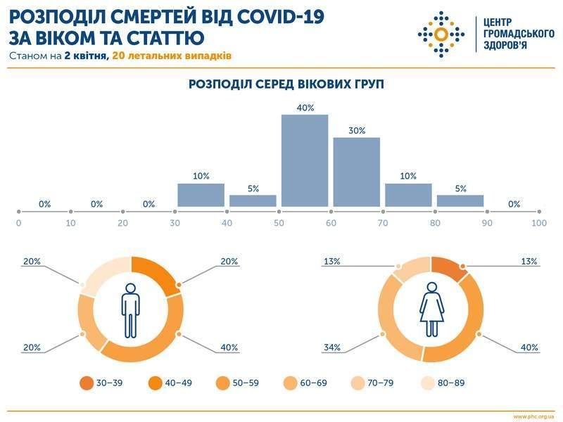 Оперативна інформація про поширення коронавірусної інфекції COVID-19 станом на 22:00 02.04.2020