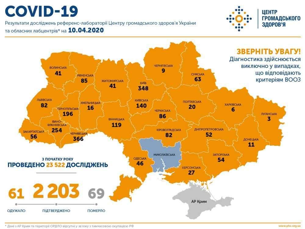 Оперативна інформація про поширення коронавірусної інфекції COVID-19 станом на 09:00 10.04.2020