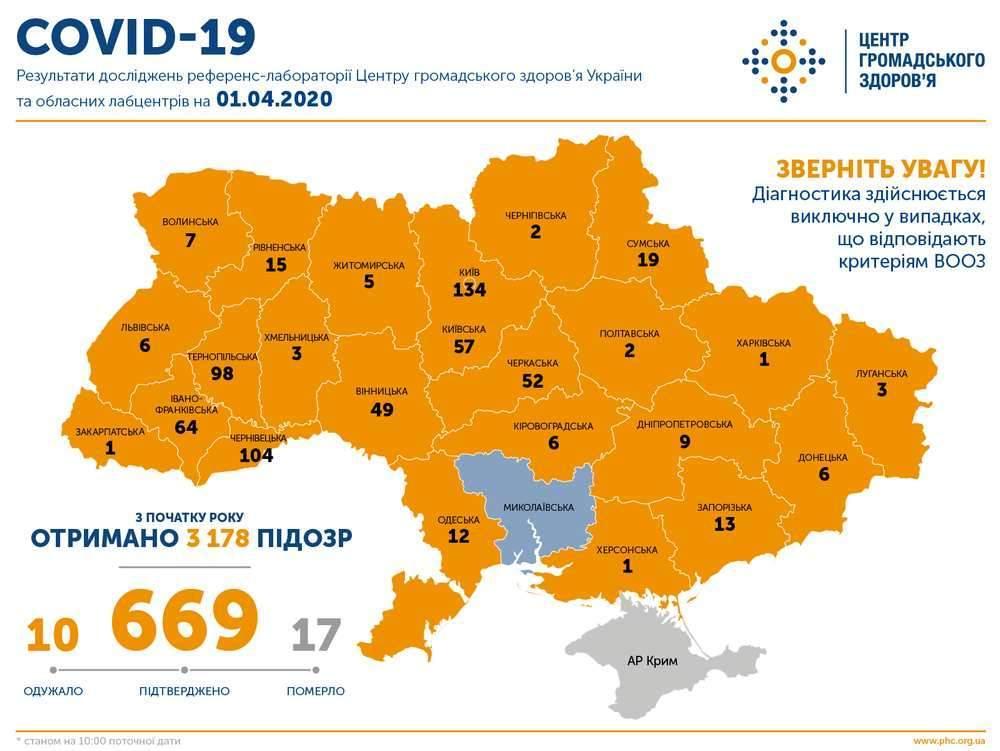 Оперативна інформація про поширення коронавірусної інфекції COVID-19 станом на 10:00 01.04.2020