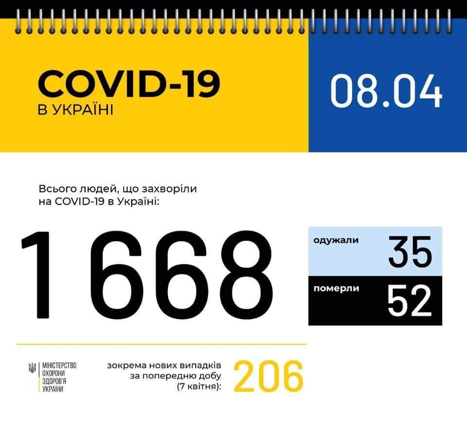 Оперативна інформація про поширення коронавірусної інфекції COVID-19 станом на 09:00 08.04.2020