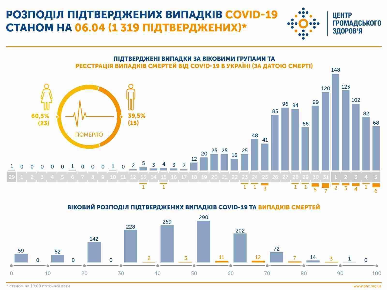 Оперативна інформація про поширення коронавірусної інфекції COVID-19 станом на 09:00 07.04.2020