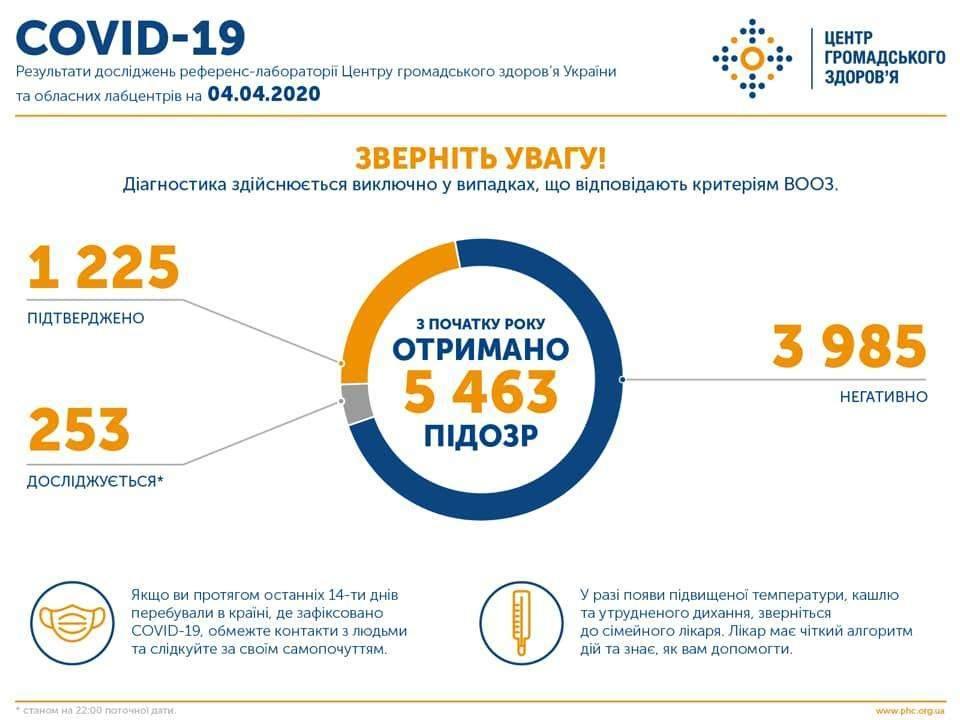 Оперативна інформація про поширення коронавірусної інфекції COVID-19 станом на 22:00 04.04.2020