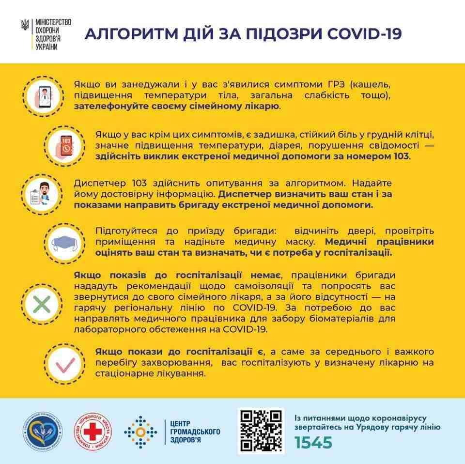 Оперативна інформація про поширення коронавірусної інфекції COVID-19 станом на 10:00 02.04.2020