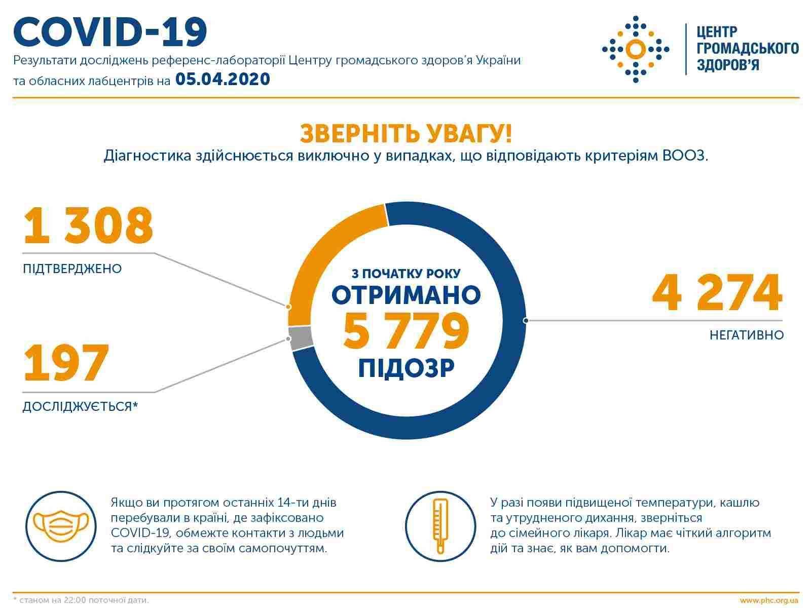 Оперативна інформація про поширення коронавірусної інфекції COVID-19 станом на 22:00 05.04.2020