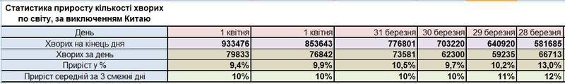 COVID-2019. Статистика станом на 03:00 03 квітня 2020 р.