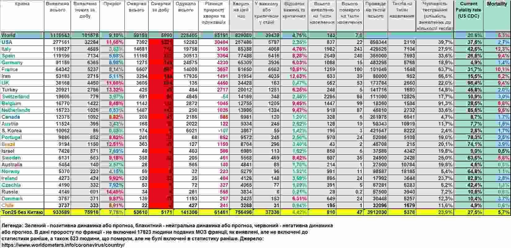 COVID-2019. Статистика станом на 03:00 04 квітня 2020 р.