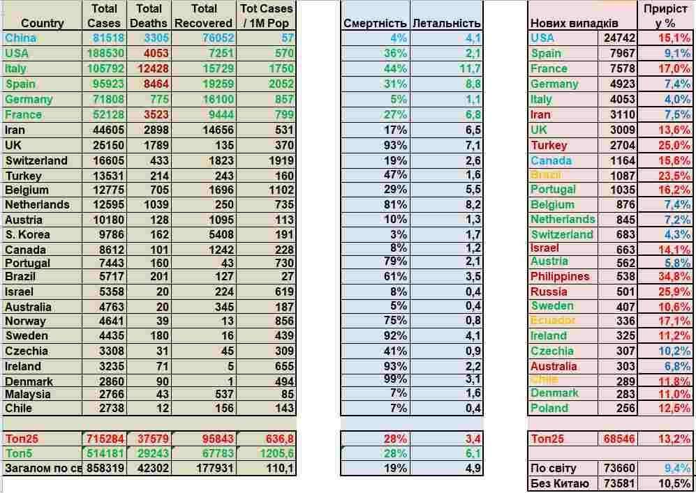 COVID-2019. Статистика станом на 03:00 01 квітня 2020 р.